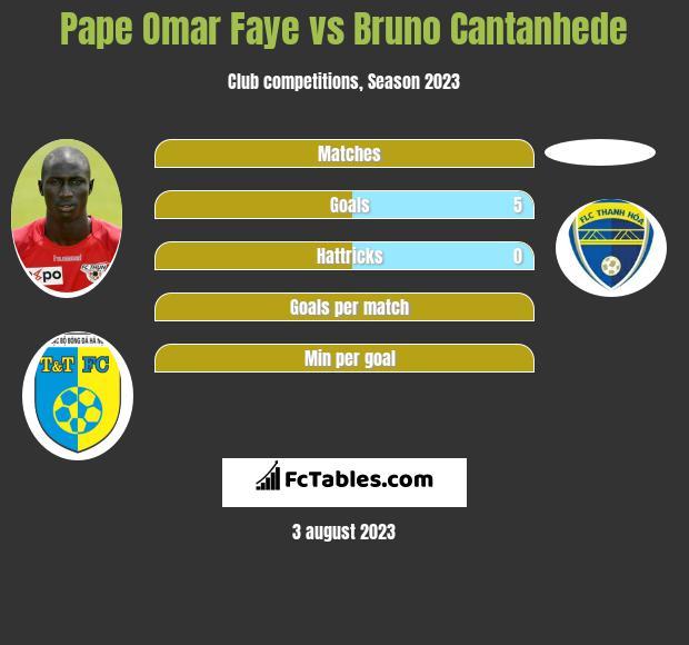Pape Omar Faye vs Bruno Cantanhede h2h player stats
