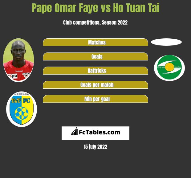 Pape Omar Faye vs Ho Tuan Tai h2h player stats