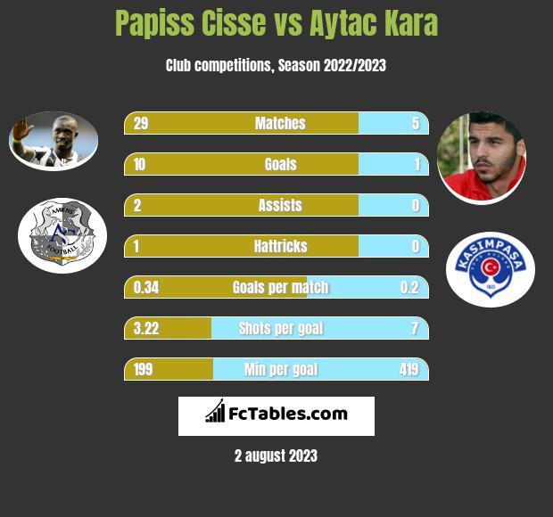 Papiss Cisse vs Aytac Kara h2h player stats