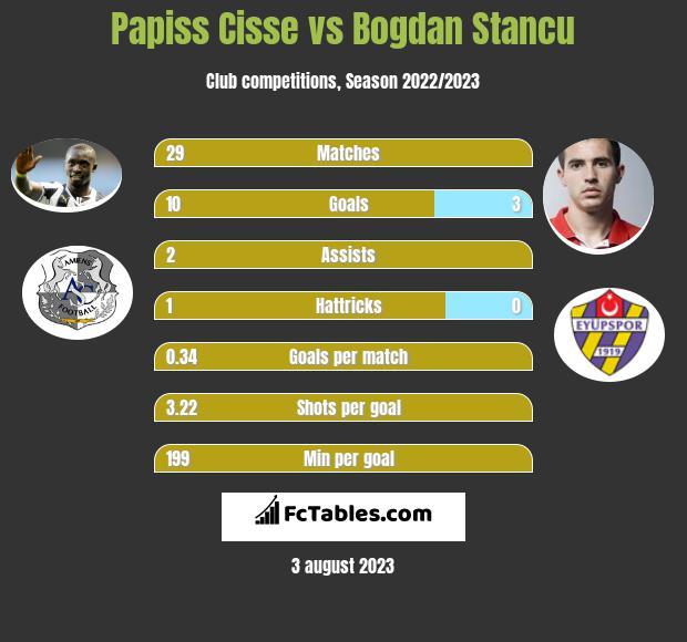 Papiss Cisse vs Bogdan Stancu infographic