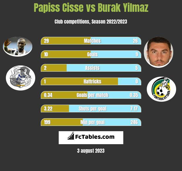 Papiss Cisse vs Burak Yilmaz h2h player stats