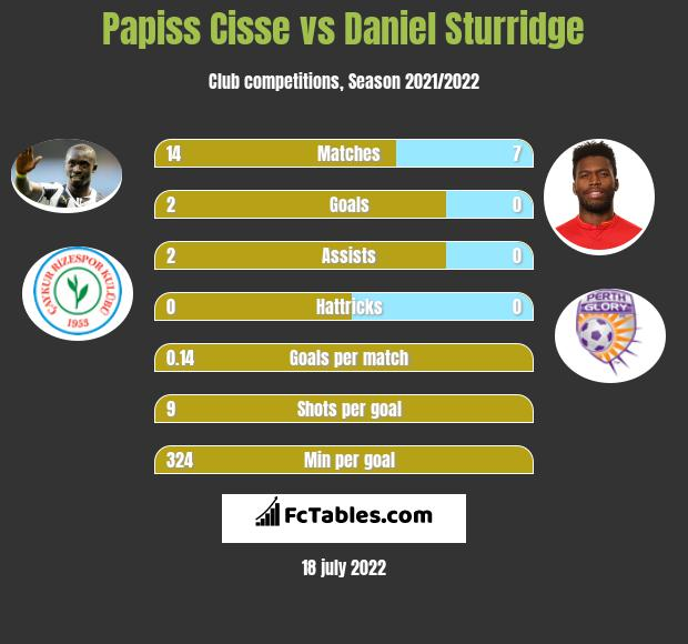 Papiss Cisse infographic statistics for Trabzonspor