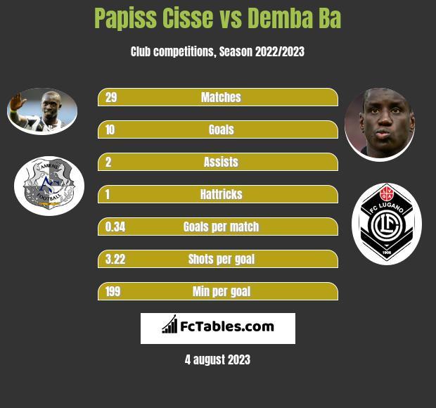 Papiss Cisse vs Demba Ba h2h player stats