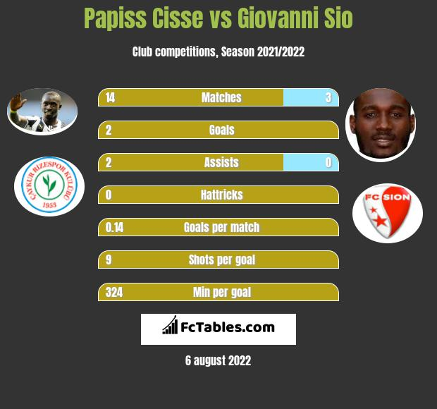 Papiss Cisse vs Giovanni Sio h2h player stats