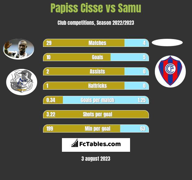 Papiss Cisse vs Samu h2h player stats