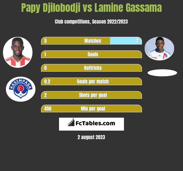 Papy Djilobodji vs Lamine Gassama infographic