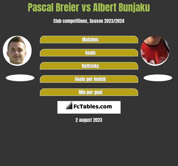 Pascal Breier vs Albert Bunjaku h2h player stats