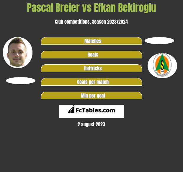 Pascal Breier vs Efkan Bekiroglu h2h player stats