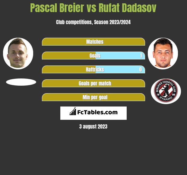 Pascal Breier vs Rufat Dadasov h2h player stats