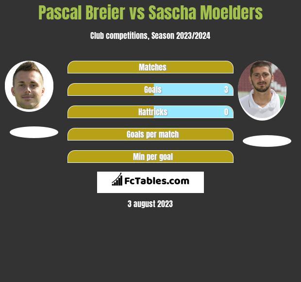 Pascal Breier vs Sascha Moelders h2h player stats