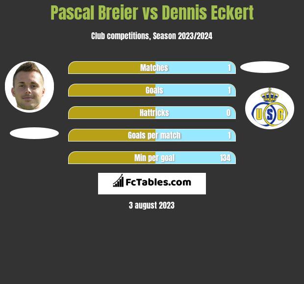 Pascal Breier vs Dennis Eckert h2h player stats
