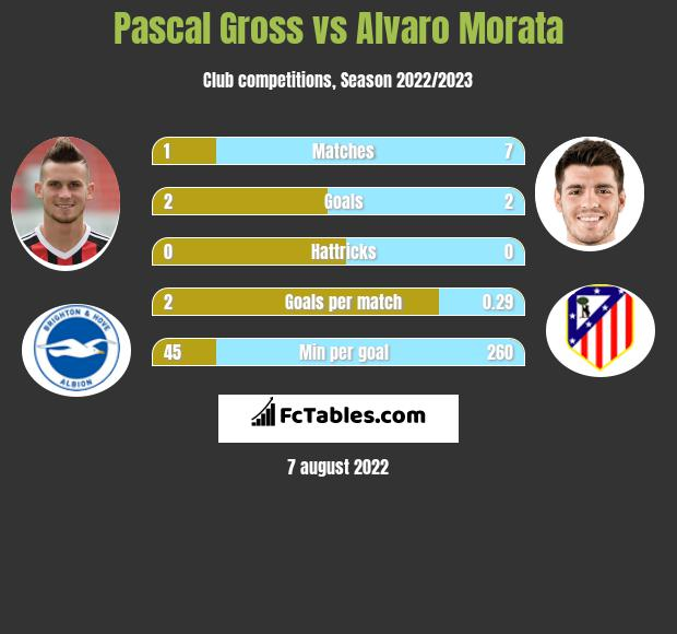 Pascal Gross vs Alvaro Morata