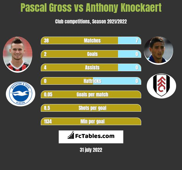 Pascal Gross vs Anthony Knockaert infographic