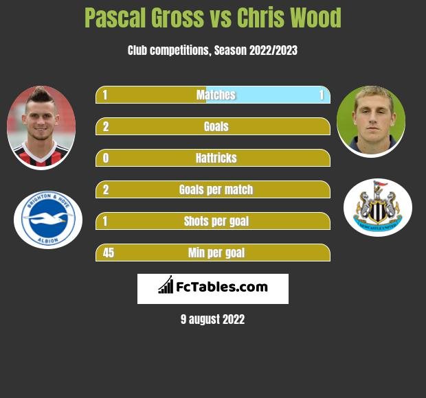 Pascal Gross infographic statistics for Brighton