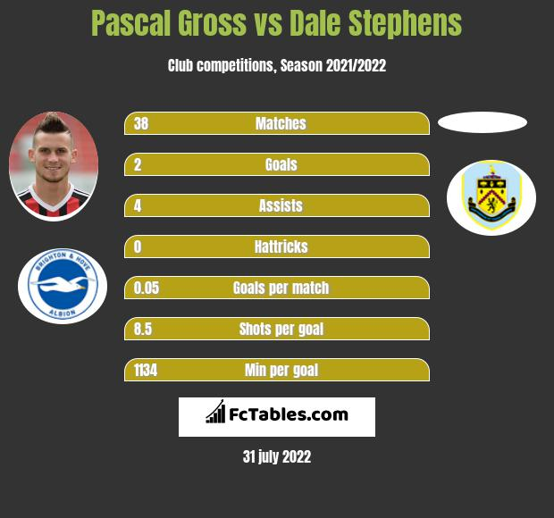 Pascal Gross vs Dale Stephens infographic