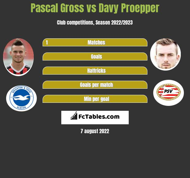 Pascal Gross vs Davy Proepper infographic