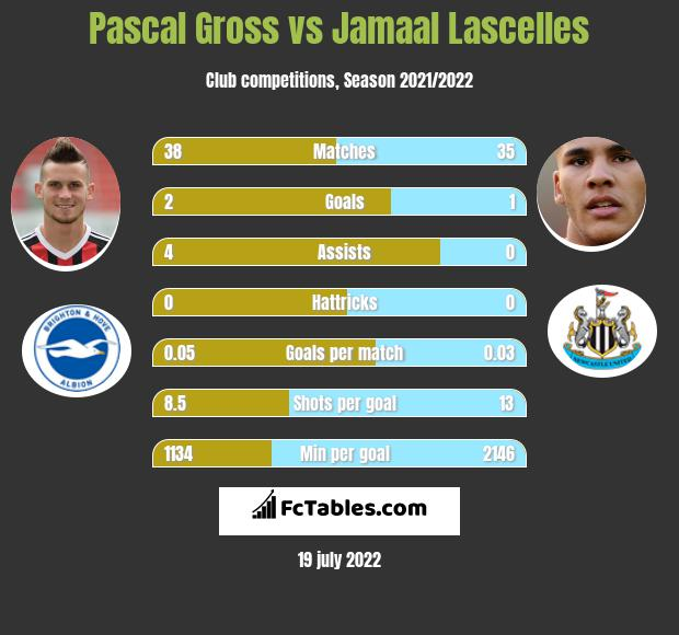 Pascal Gross vs Jamaal Lascelles h2h player stats