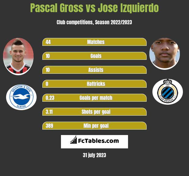 Pascal Gross vs Jose Izquierdo infographic