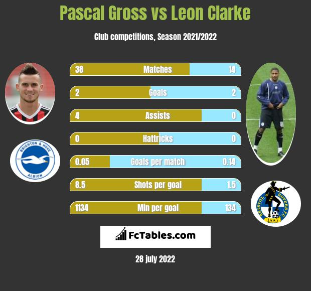 Pascal Gross infographic statistics for Sheffield United