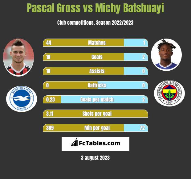 Pascal Gross vs Michy Batshuayi infographic