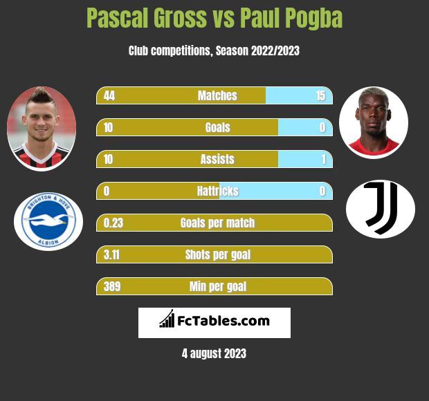 Pascal Gross vs Paul Pogba infographic