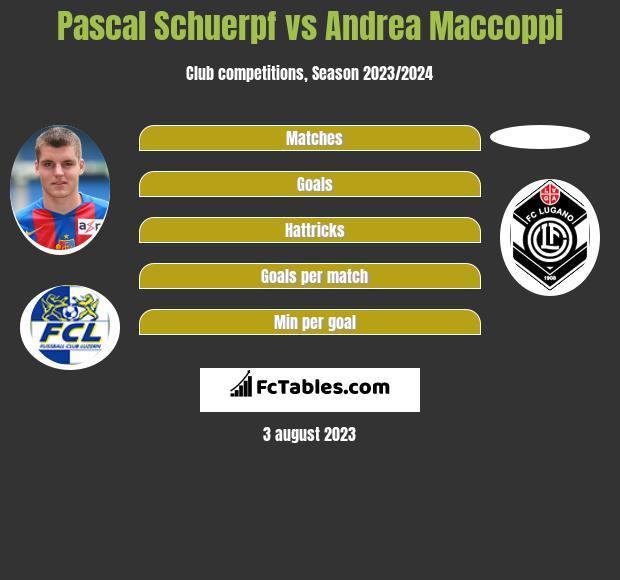 Pascal Schuerpf vs Andrea Maccoppi infographic