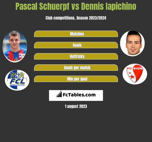 Pascal Schuerpf vs Dennis Iapichino infographic