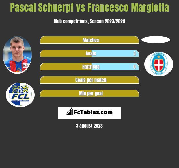 Pascal Schuerpf vs Francesco Margiotta infographic