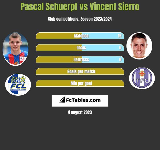 Pascal Schuerpf vs Vincent Sierro infographic
