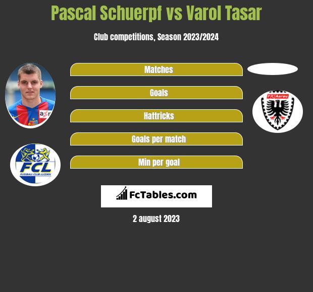 Pascal Schuerpf vs Varol Tasar infographic