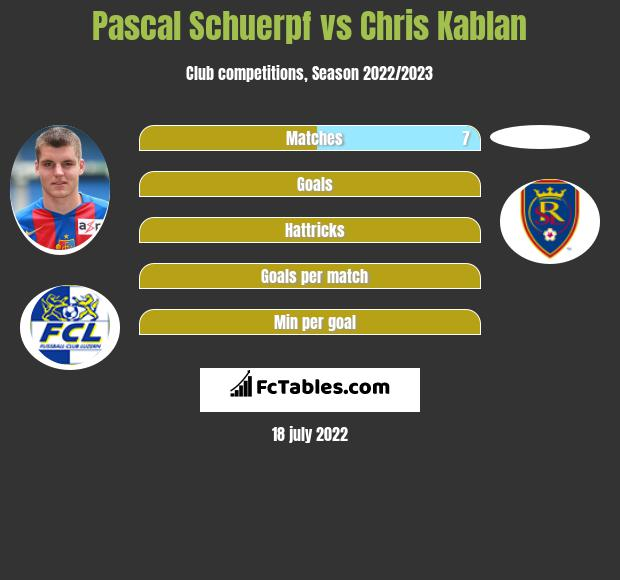 Pascal Schuerpf vs Chris Kablan infographic