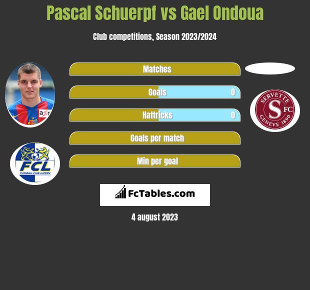 Pascal Schuerpf vs Gael Ondoua infographic