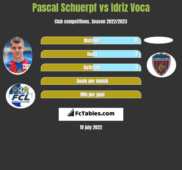 Pascal Schuerpf vs Idriz Voca infographic