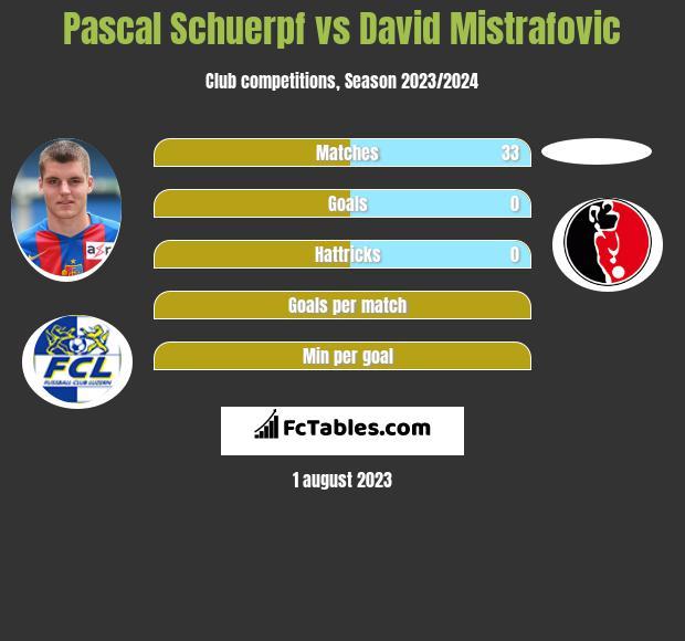 Pascal Schuerpf vs David Mistrafovic infographic