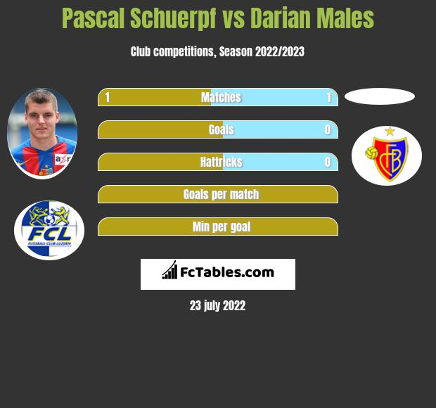 Pascal Schuerpf vs Darian Males infographic