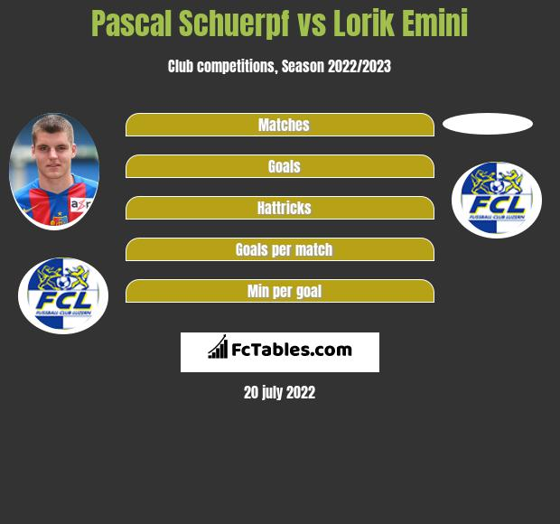 Pascal Schuerpf vs Lorik Emini infographic