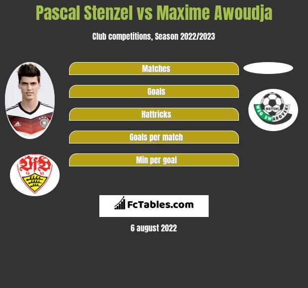 Pascal Stenzel vs Maxime Awoudja infographic