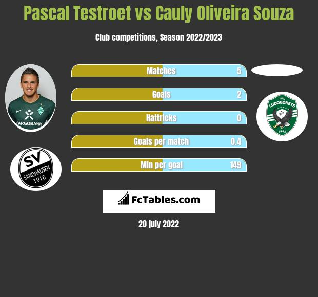 Pascal Testroet vs Cauly Oliveira Souza h2h player stats