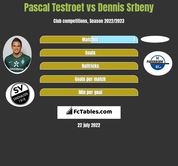 Pascal Testroet vs Dennis Srbeny h2h player stats