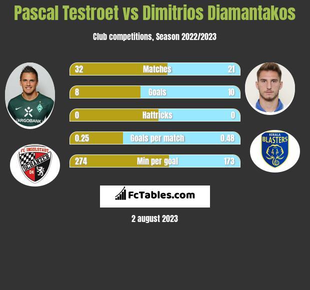 Pascal Testroet vs Dimitrios Diamantakos h2h player stats