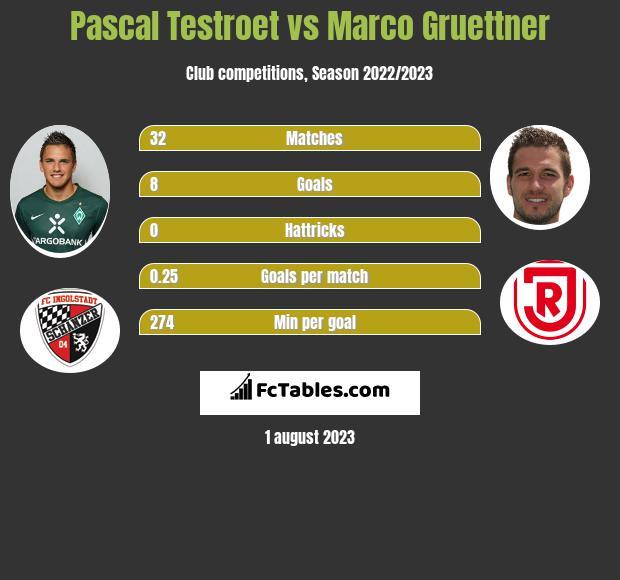 Pascal Testroet vs Marco Gruettner h2h player stats