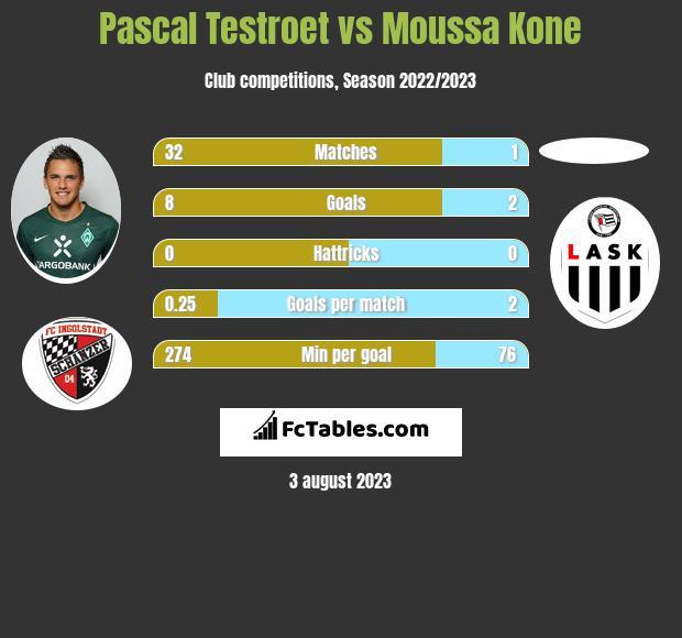 Pascal Testroet vs Moussa Kone h2h player stats