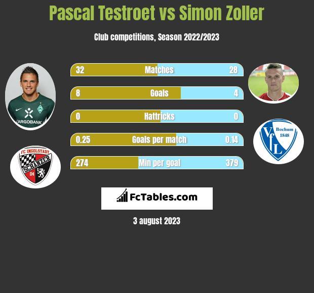 Pascal Testroet vs Simon Zoller h2h player stats