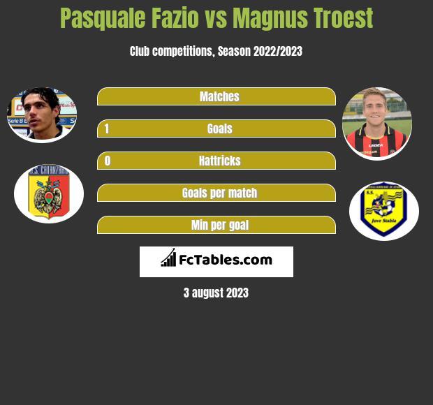 Pasquale Fazio vs Magnus Troest infographic