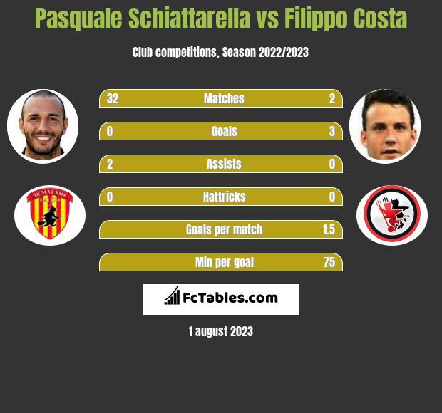 Pasquale Schiattarella vs Filippo Costa infographic