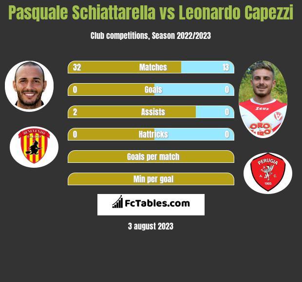 Pasquale Schiattarella vs Leonardo Capezzi infographic