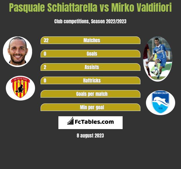 Pasquale Schiattarella vs Mirko Valdifiori infographic