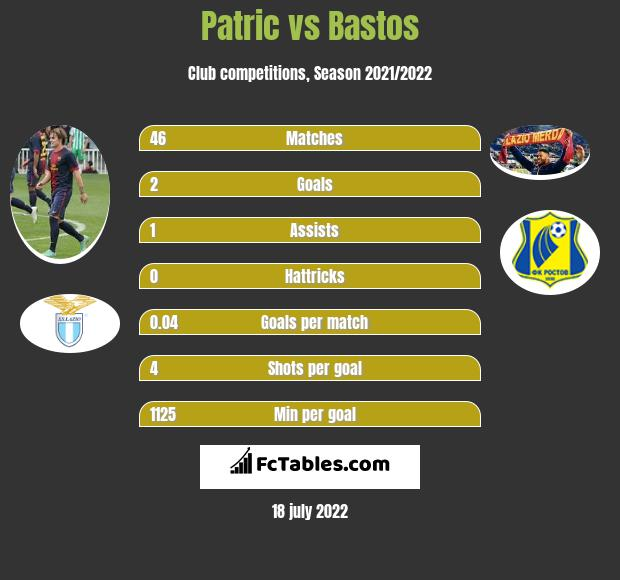 Patric vs Bastos infographic