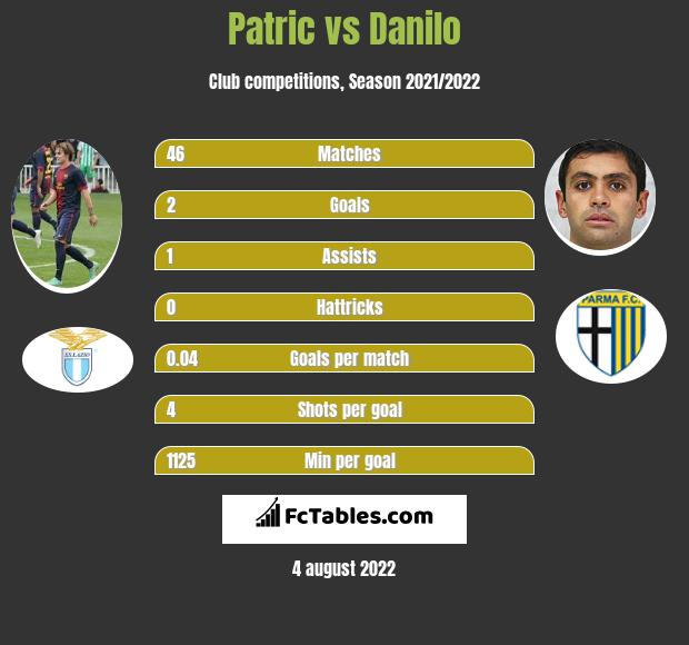 Patric vs Danilo infographic