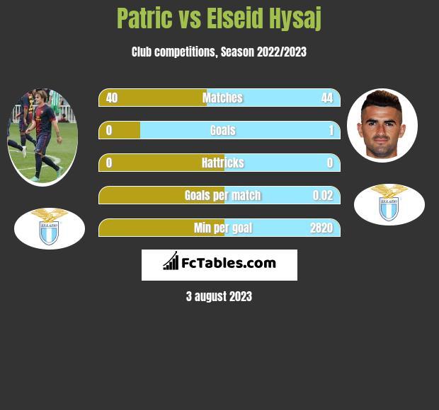 Patric vs Elseid Hysaj infographic